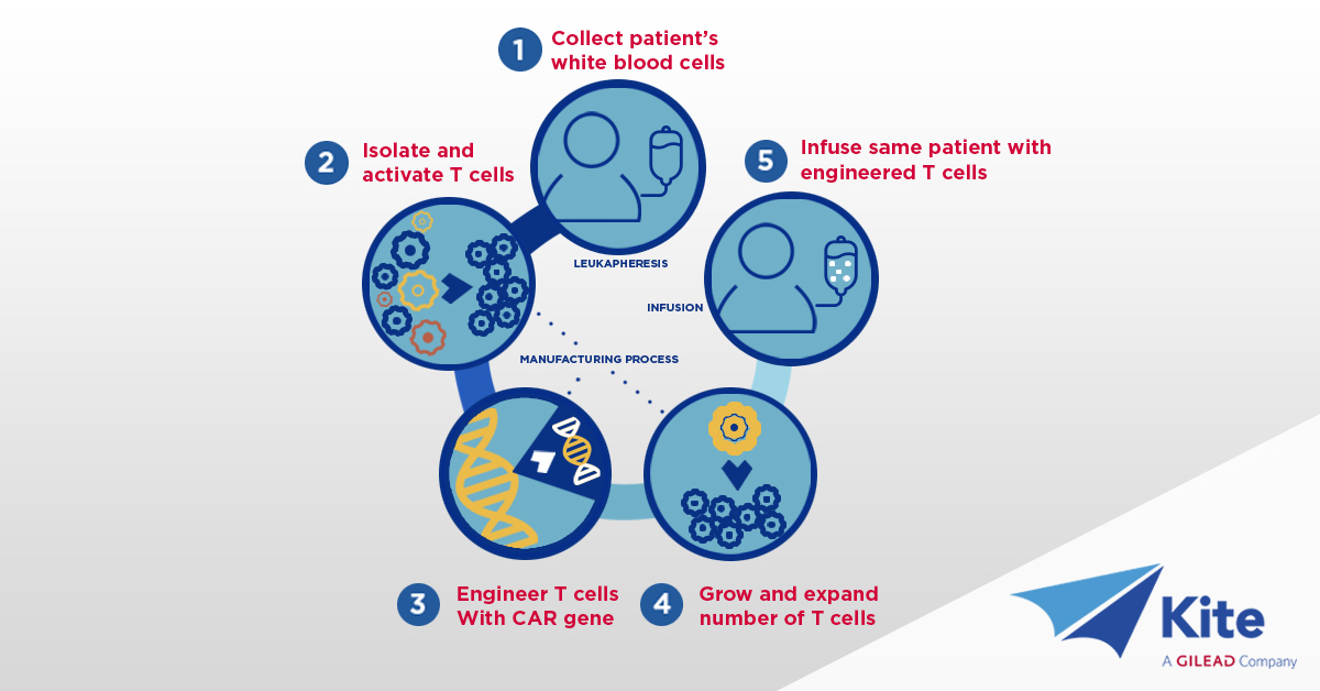 Announcement Novel Cancer Treatment Gilead