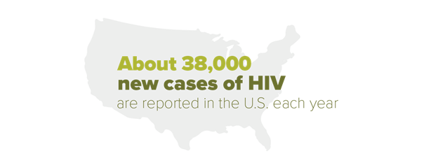 About 38,000 new cases of HIV are reported in the U.S. each year