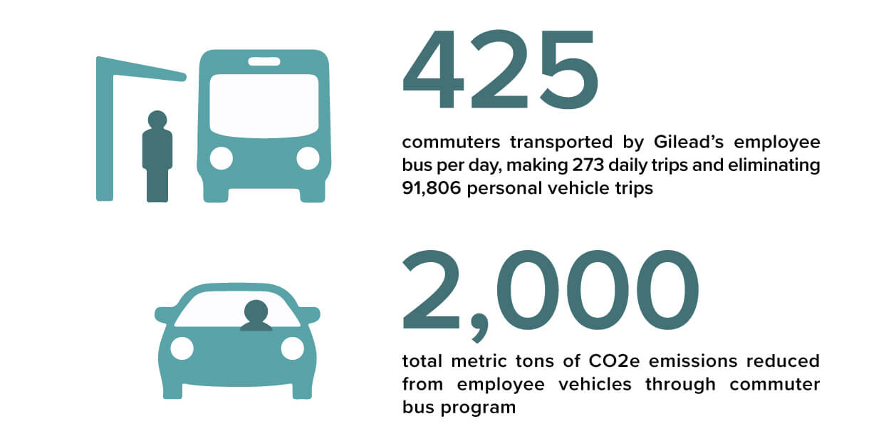 Graphic of the 2018 Foster City Transportation Metrics